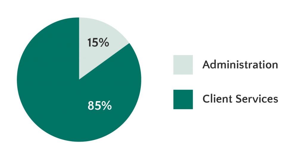 A pie chart shows 85% of donation dollars go to Client Services and 15% go to Administration